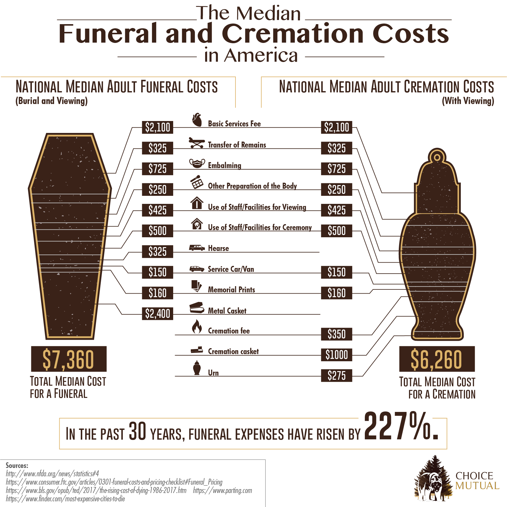 The Median Funeral and Cremation Costs in America - Infographic